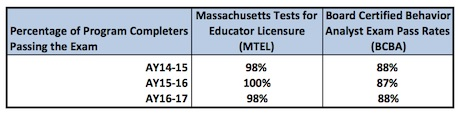 exam pass rates through 2017